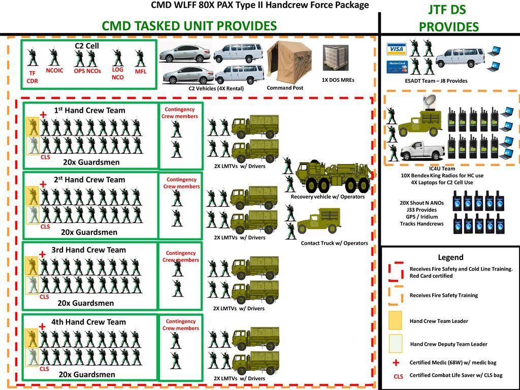 JTF DS PROVIDES CMD TASKED UNIT PROVIDES - ppt download