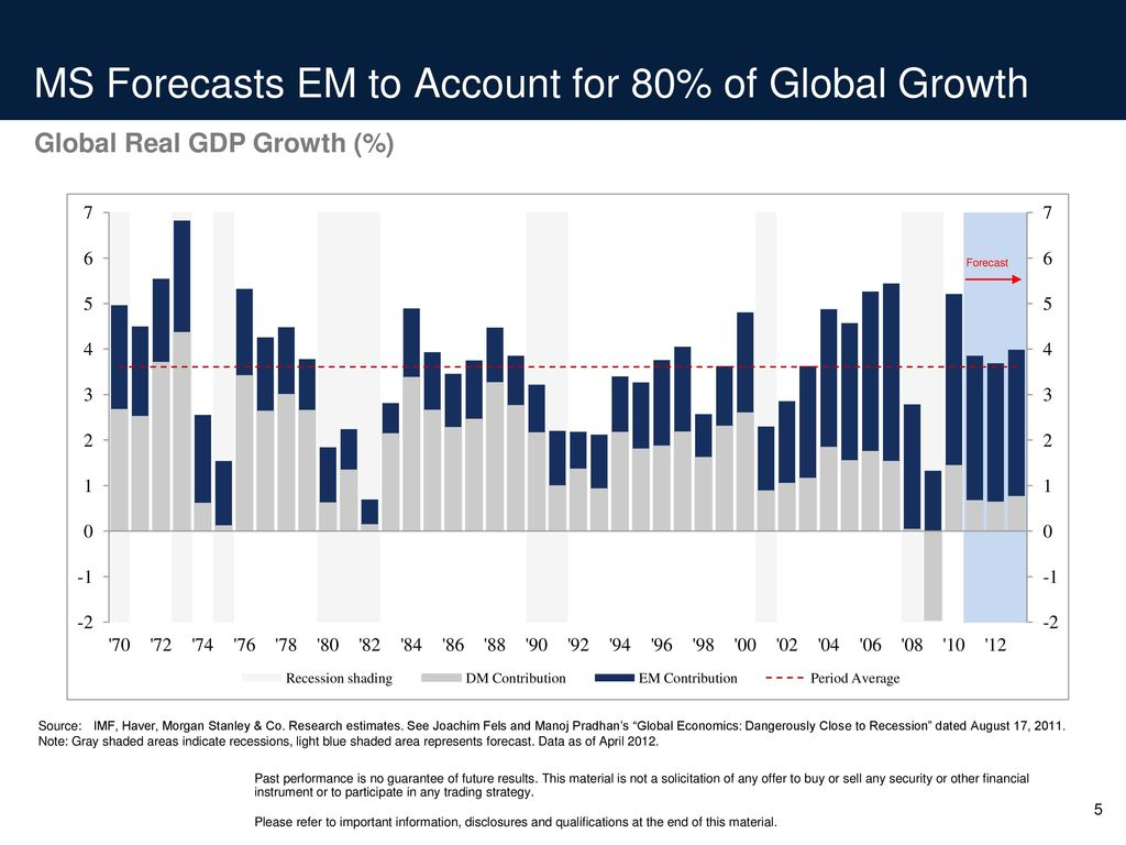 Global Investment Committee Outlook - ppt download