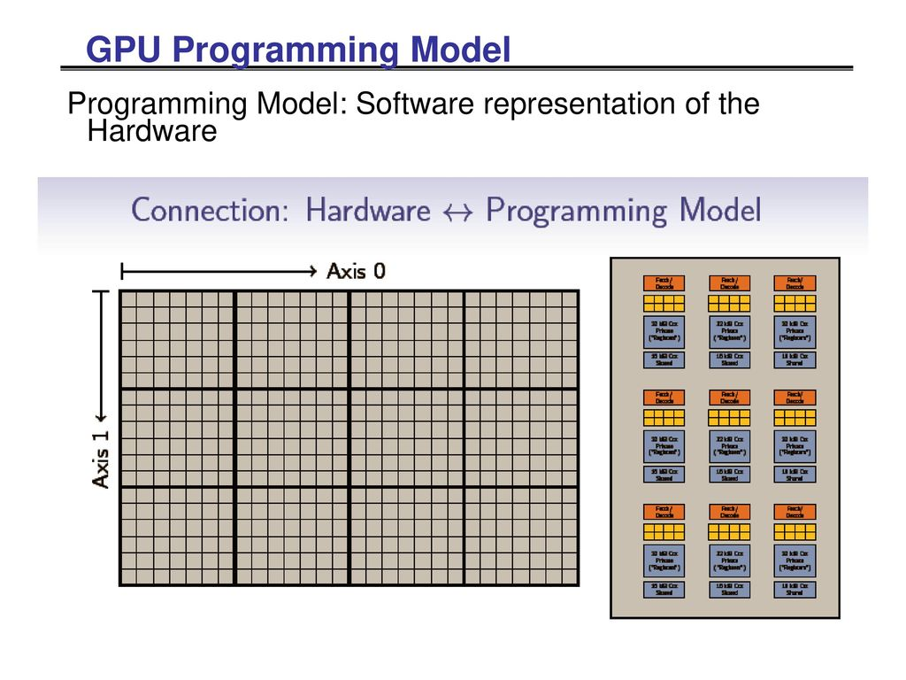 EECE571R -- Harnessing Massively Parallel Processors ece