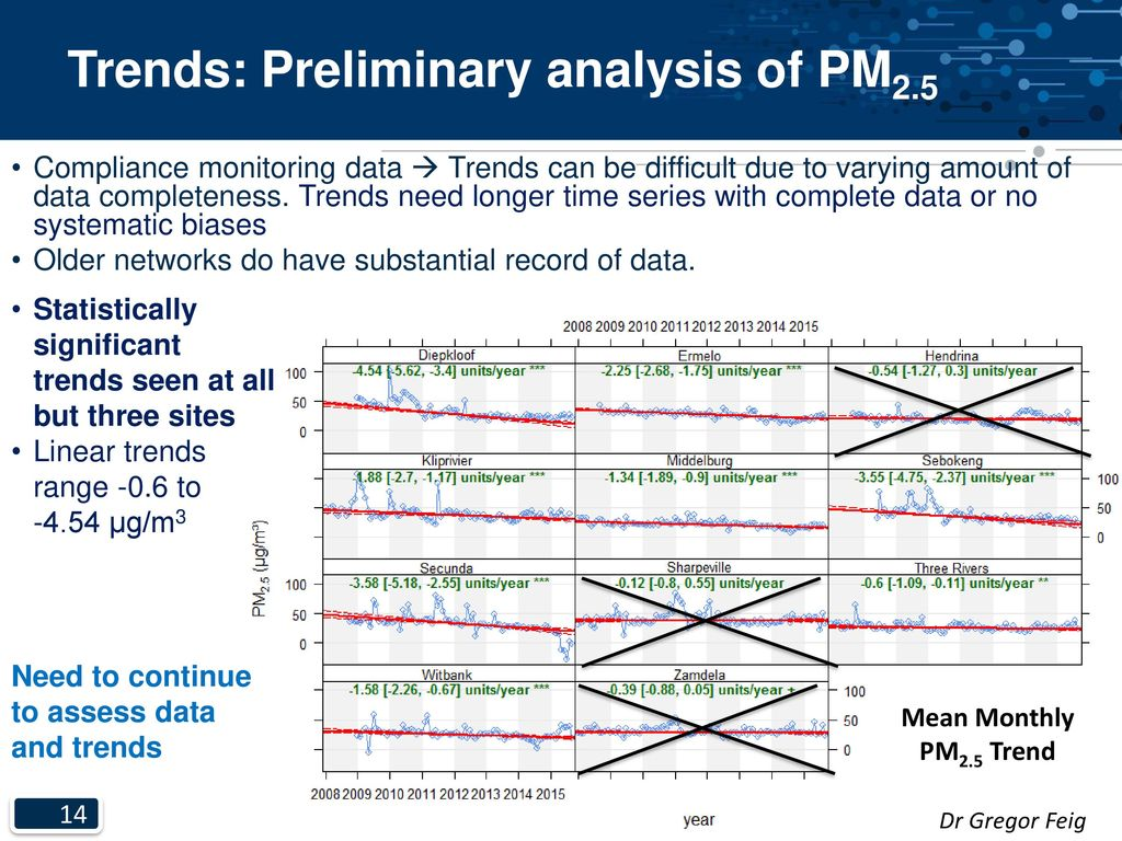 Trends in air pollution in South Africa - ppt download