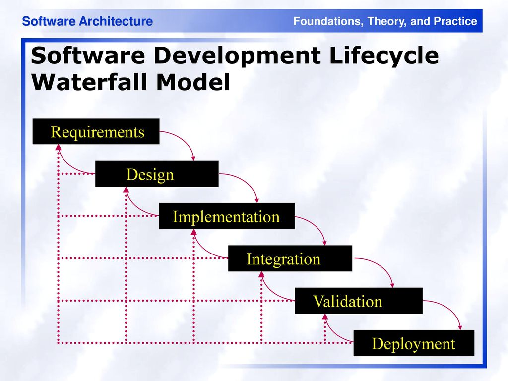 Architectures in context ppt download for Waterfall application development