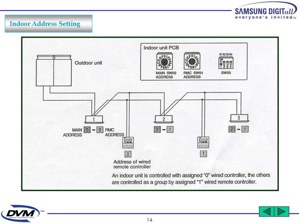 5 Outdoor Unit Installation Ppt Download Wired Remote Diagram 15 Indoor Address Setting