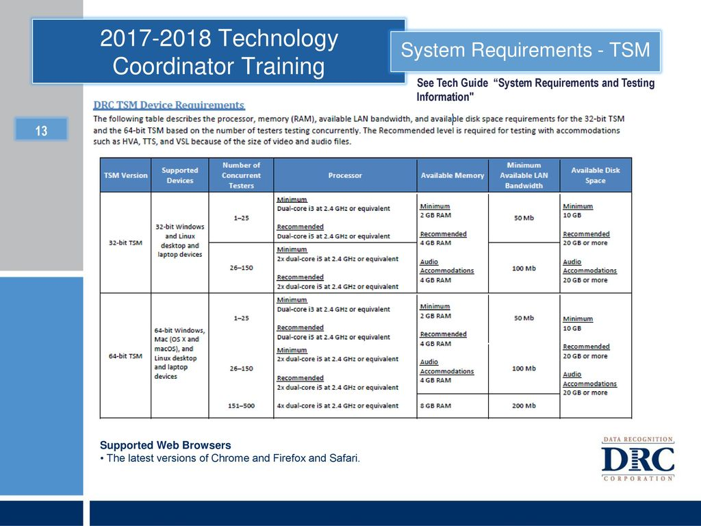 Technology Coordinator Training - ppt download