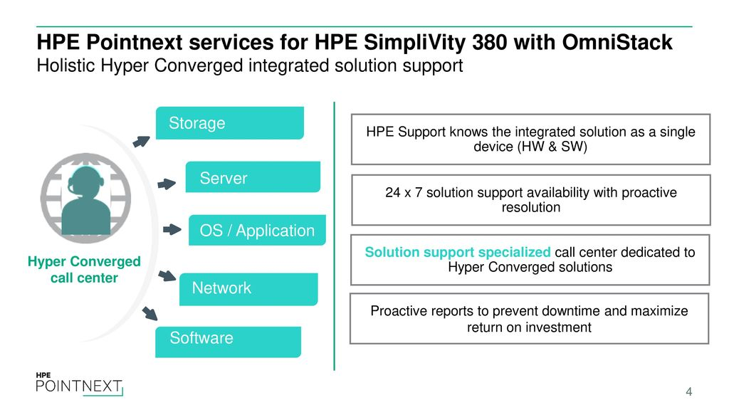EMEA TS Support Simplivity 380 System Services - ppt download