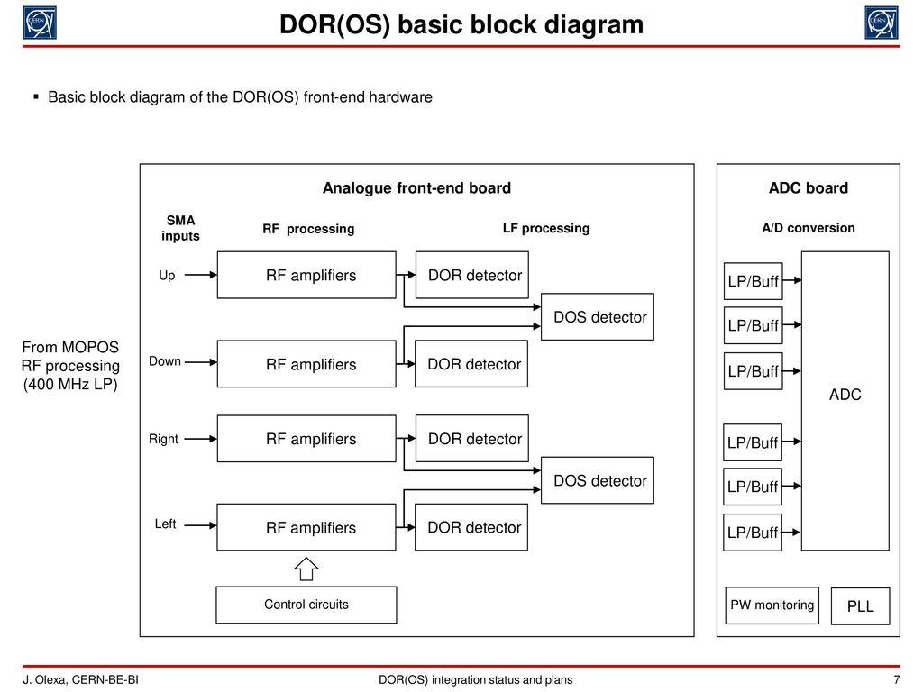Doros Integration Status And Plans Jakub Olexa Marek Gasior Ppt Adc Hardware Block Diagram Embedded Lab Basic Analogue Front End Board