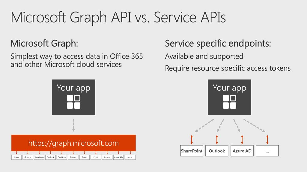 Build smarter apps with Office 365 using the Microsoft Graph