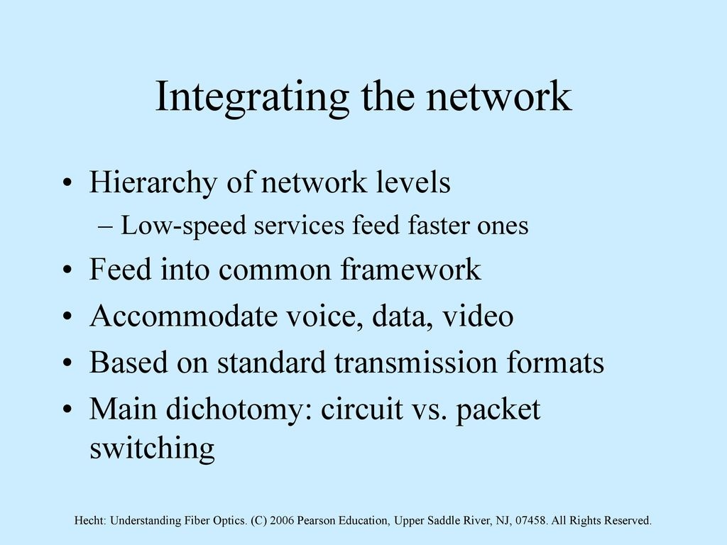 Understanding Fiber Optics Systems Ppt Download Integrated Circuits Images Buy Integrating The Network