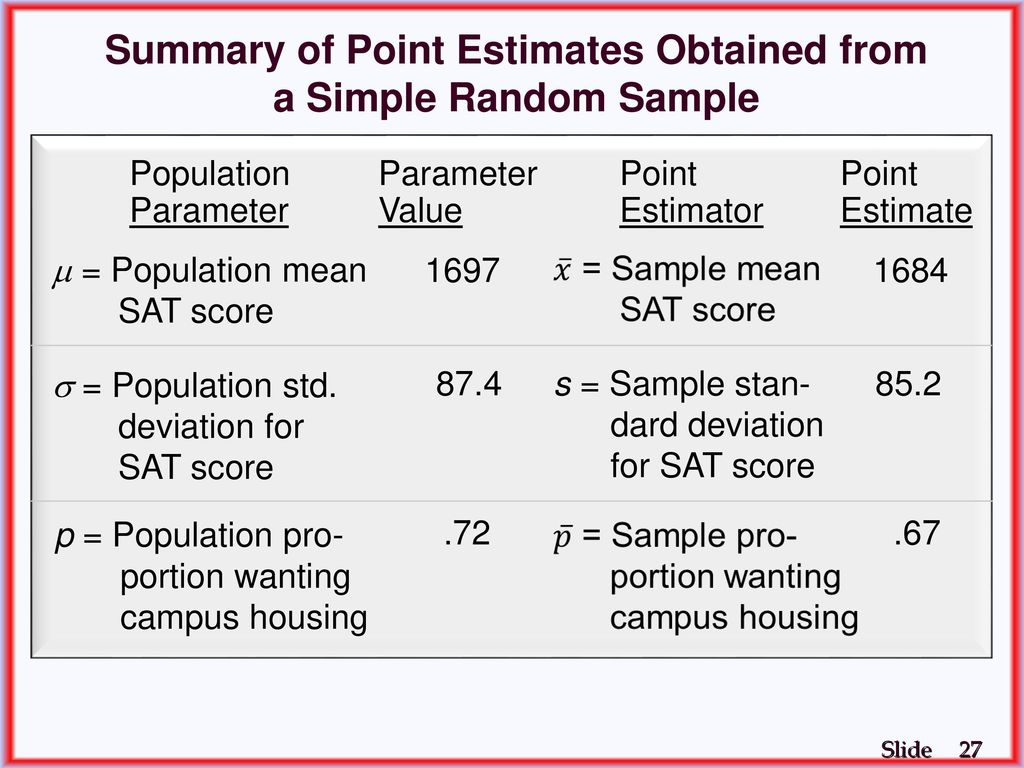 Chapter 7 B Point Estimation And Sampling Distributions Ppt