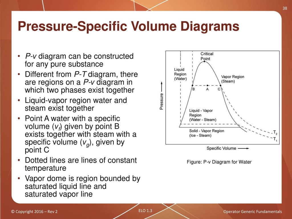 Operator generic fundamentals thermodynamic properties of steam pressure specific volume diagrams ccuart Image collections
