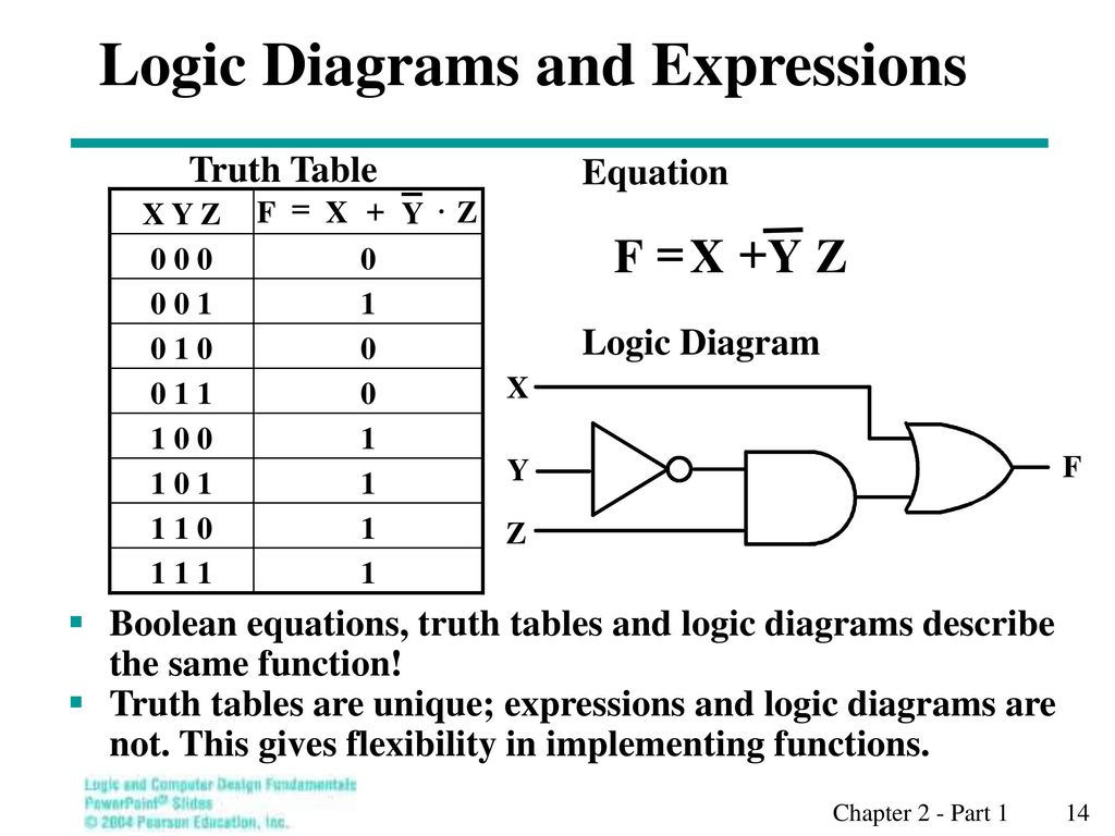 Overview Part 1 Gate Circuits And Boolean Equations Ppt Download Logic Diagram For Expression Diagrams Expressions