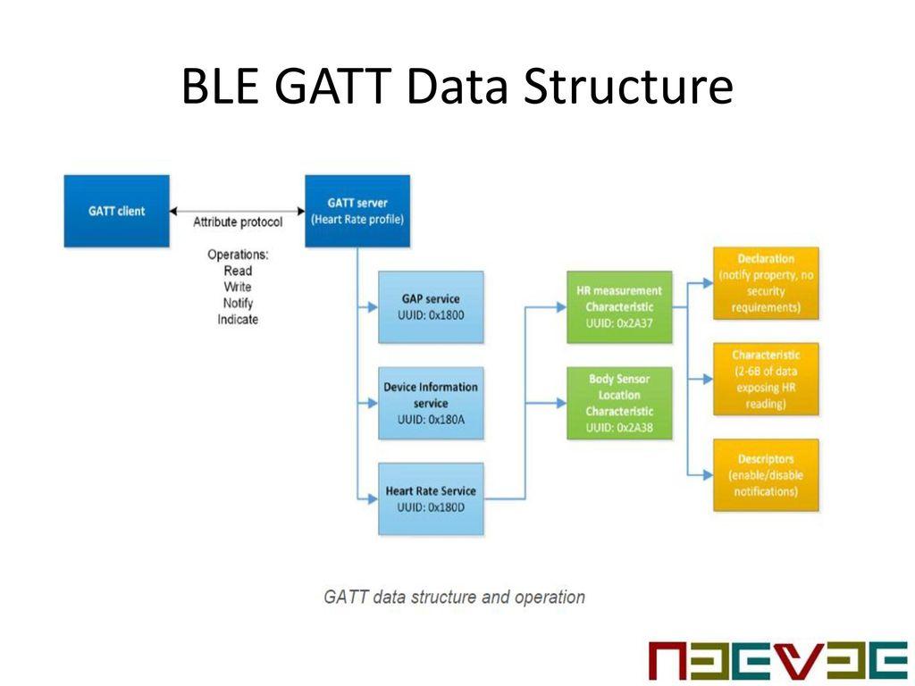 What Is Bluetooth Gatt Service
