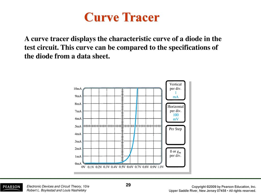 Chapter 1 Semiconductor Diodes Ppt Download As Curve Tracer For Jfets Displays Content From Electronic Design