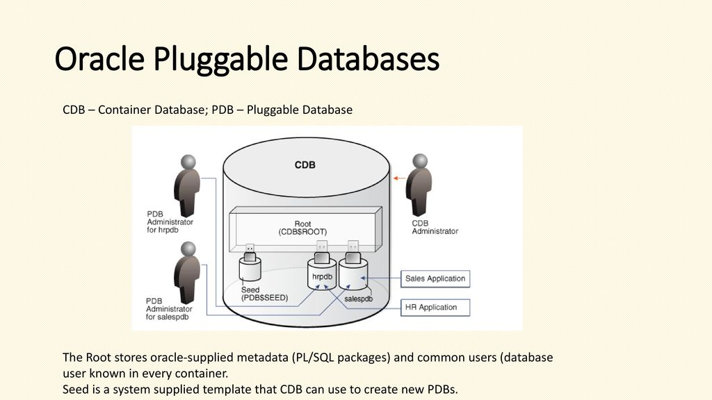 Oracle SQL  - ppt download