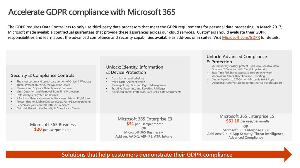 Accelerate GDPR compliance with Microsoft ppt download