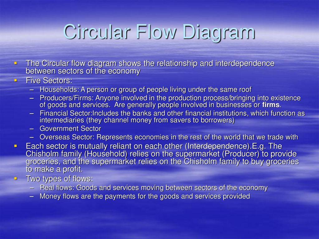 Circular flow diagram the circular flow diagram shows the 1 circular flow diagram ccuart Gallery