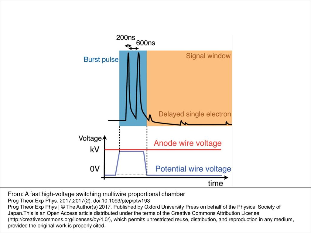 From A Fast High Voltage Switching Multiwire Proportional Chamber Multi Wire Diagram