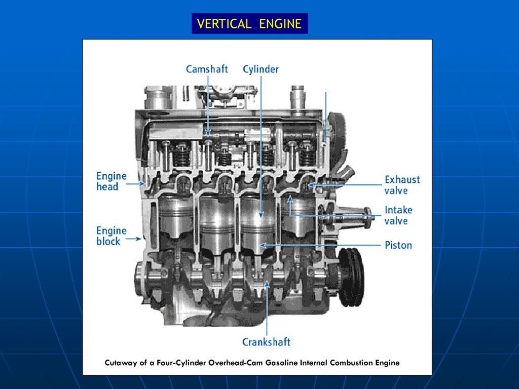 Internal Combustion Engine Mhd Radzi Hussain Ppt Download Block Diagram The Diesel Has 7 Vertical Cutaway Of A Four Cylinder Overhead Cam Gasoline