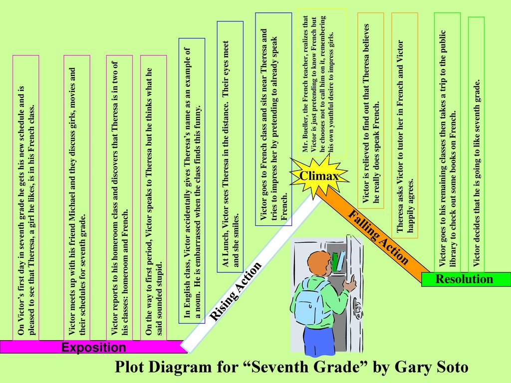 """Plot Diagram for """"Seventh Grade"""" by Gary Soto - ppt download"""