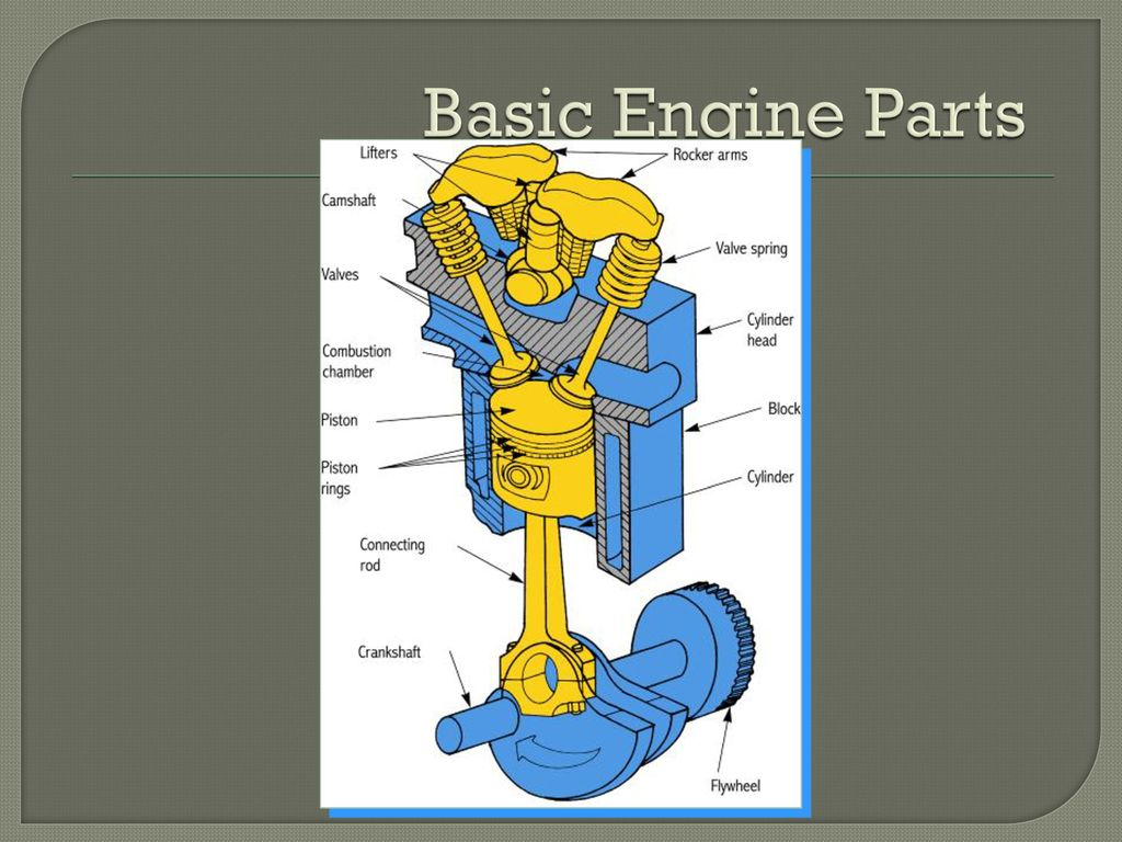 Part The Smallest Removable Item On A Car Not Normally Disassembled Basic Engine Parts Diagram 6