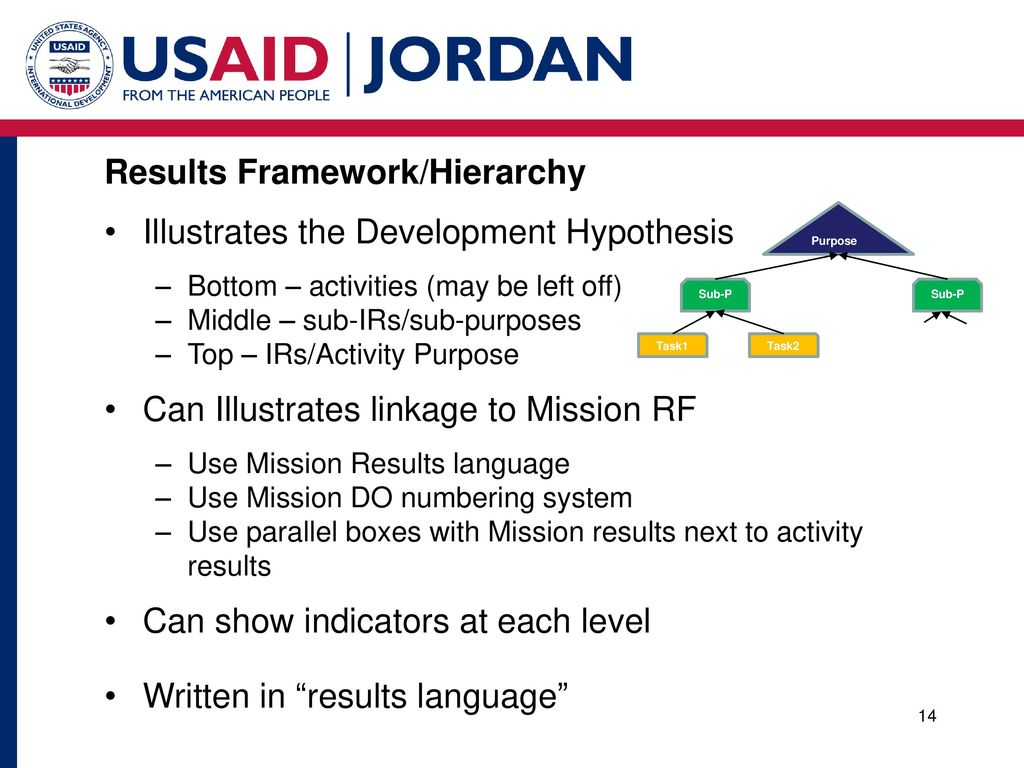 Jordan Monitoring and Evaluation Support Project (MESP) - ppt download