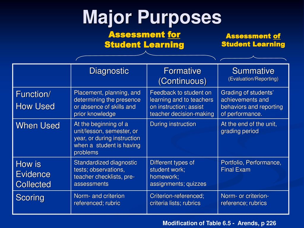 Goals To understand assessment of student learning as an integral