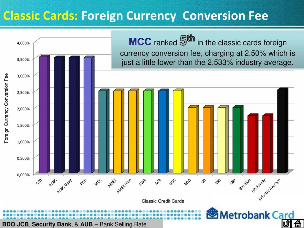 Clic Cards Foreign Currency Conversion Fee
