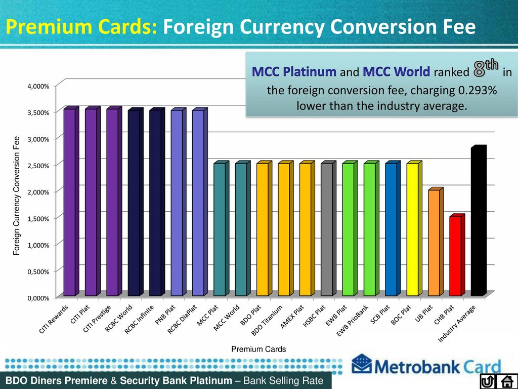 Premium Cards Foreign Currency Conversion Fee