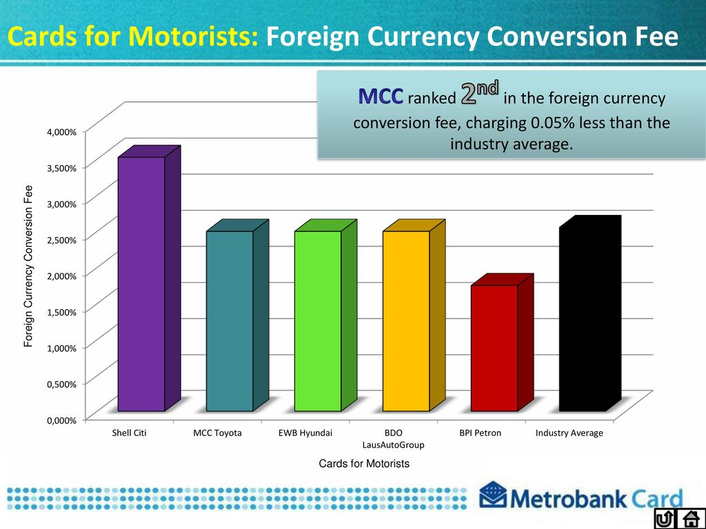 Cards For Motorists Foreign Currency Conversion Fee