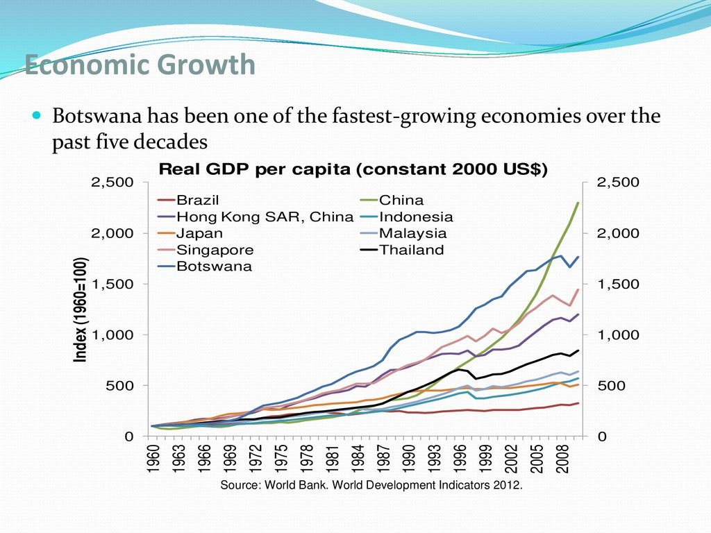 worlds fastest growing econom mapped - HD1024×768