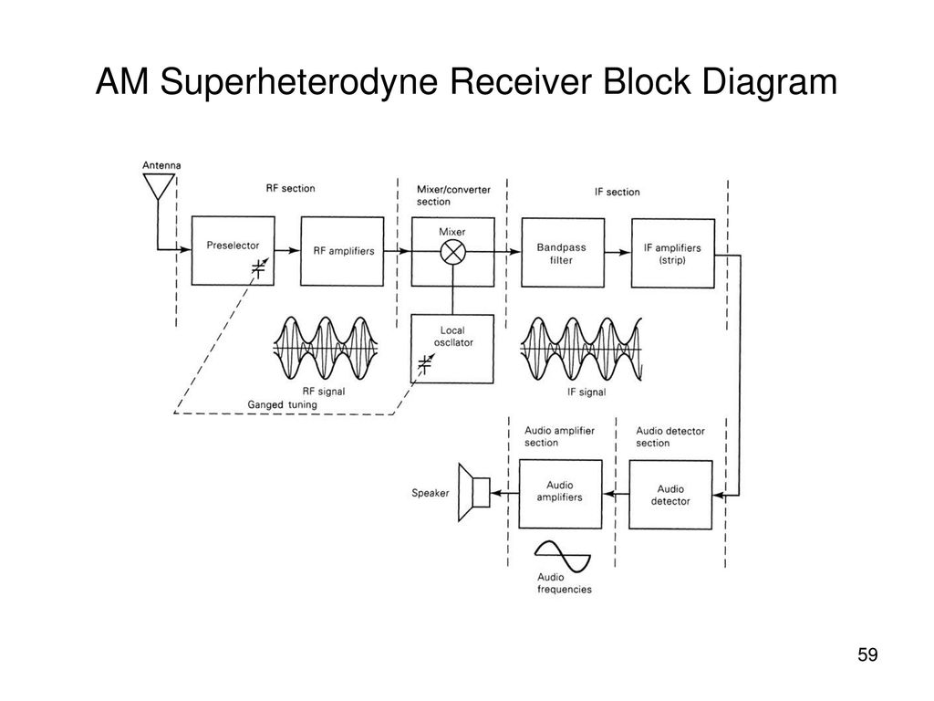 Schematic Diagram Of Superheterodyne Am Radio Receiver Opinions F M Circuit Amplitude Modulation Ppt Download Rh Slideplayer Com Fm Digital Tuner Shack Diagrams