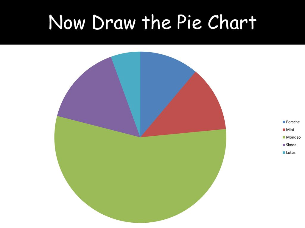 Pie Charts Lesson Ppt Download