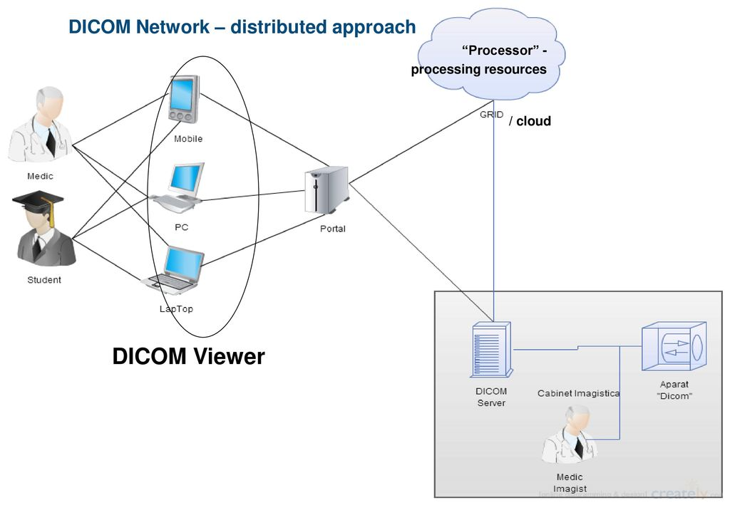 Joint AITT DICOM Network and Hirizon2020 VI-SEEM projects