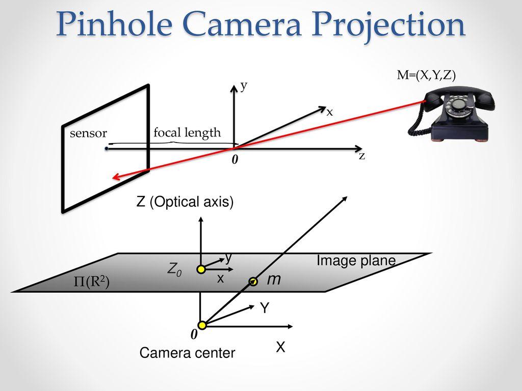 Jan Michael Frahm Fall Ppt Download Pinhole Camera Diagram Projection