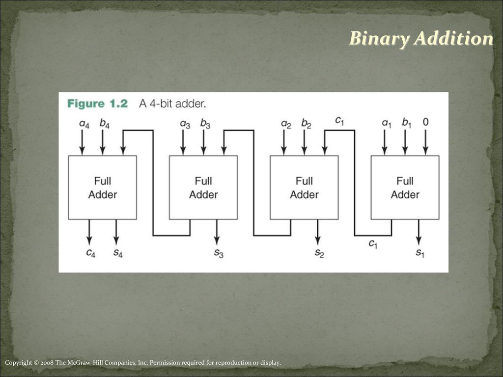 Introduction To Logic Design Ppt Download Gate Diagram For Sop Minimized 1bit Full Adder 23 Binary