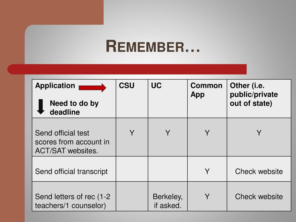 Application Need To Do By Deadline CSU UC Common App