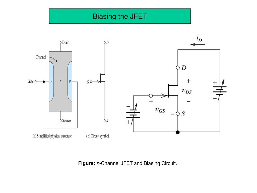Unit Iii Transistor Characteristics Ppt Download Drawing Circuits With Symbols Figure N Channel Jfet And Biasing Circuit
