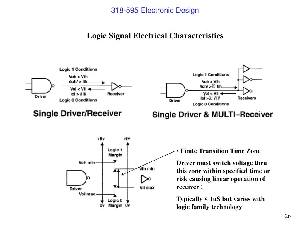 Digital Design Jeff Kautzer Univ Wis Milw Ppt Download Word Doc File Of 7segment Driver Ic And Inverter Wiring Diagram Logic Signal Electrical Characteristics