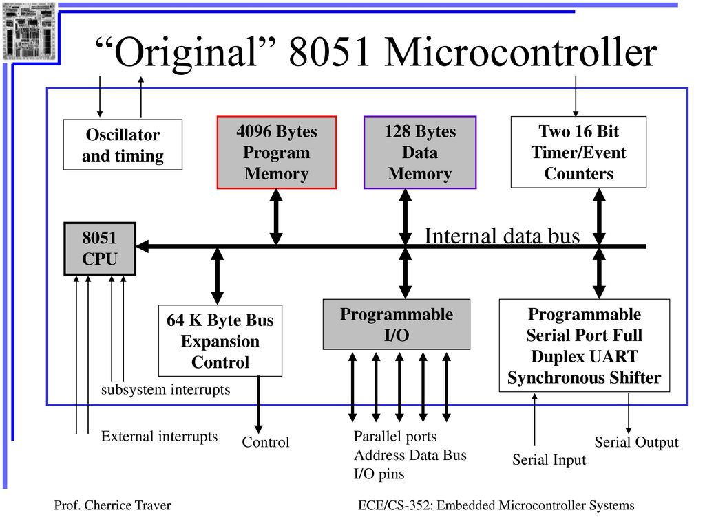 Embedded Microcontroller Systems Ppt Download Circuitdiagramtointerfaceuartwithpic16f877aprimer 11 Original 8051