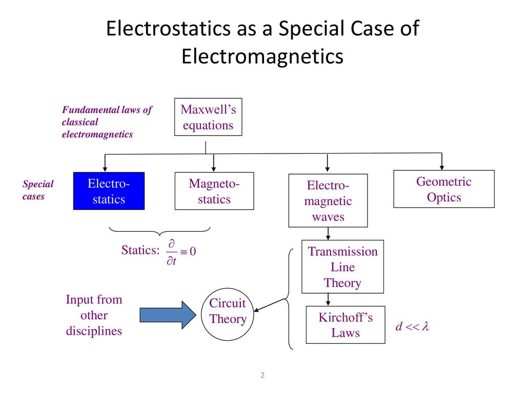 Introduction To Elctrostatics Ppt Download F12 Magneto Wiring Schematic Electrostatics As A Special Case Of Electromagnetics