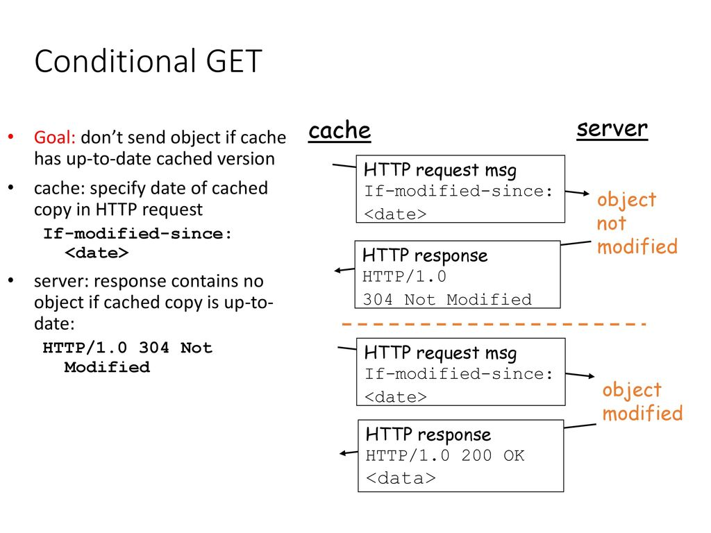HTTP request message: general format - ppt download