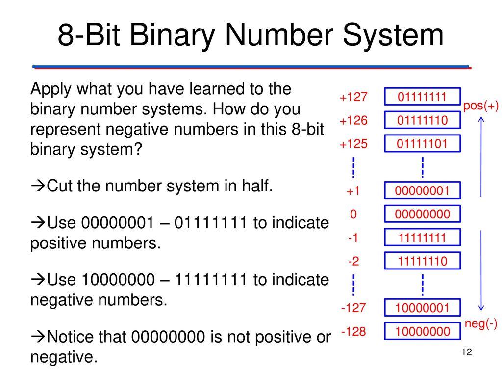 12 8 Bit Binary Number System