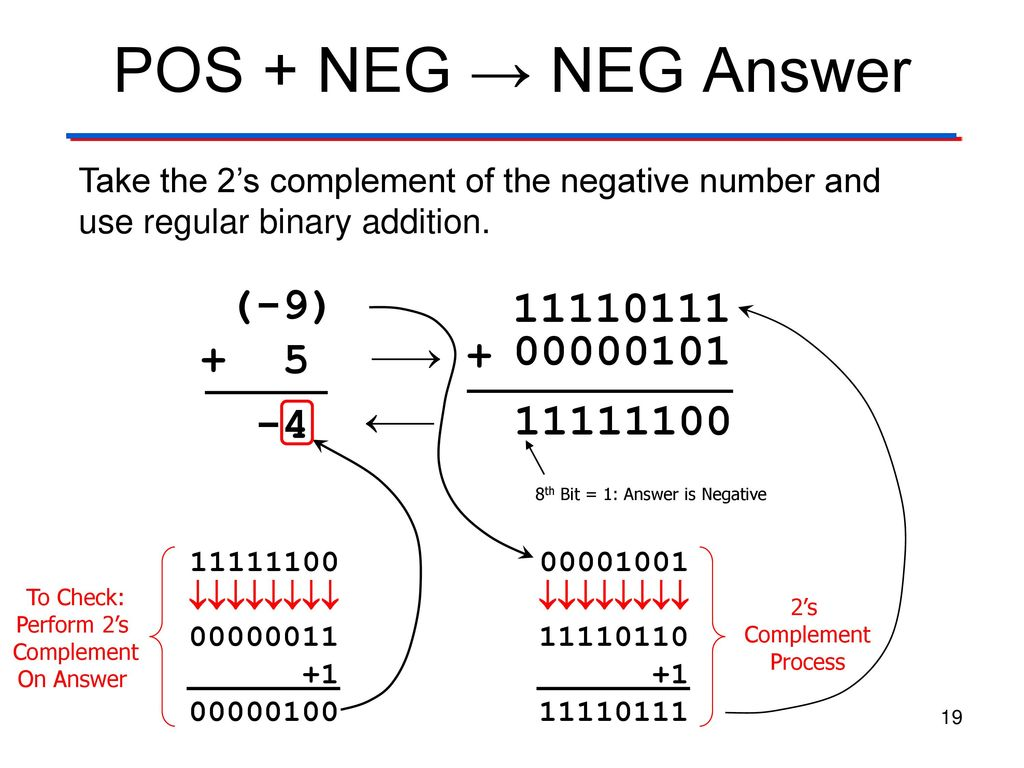 19 2's Complement Arithmetic