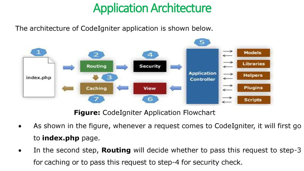 CodeIgniter – Overview - ppt download