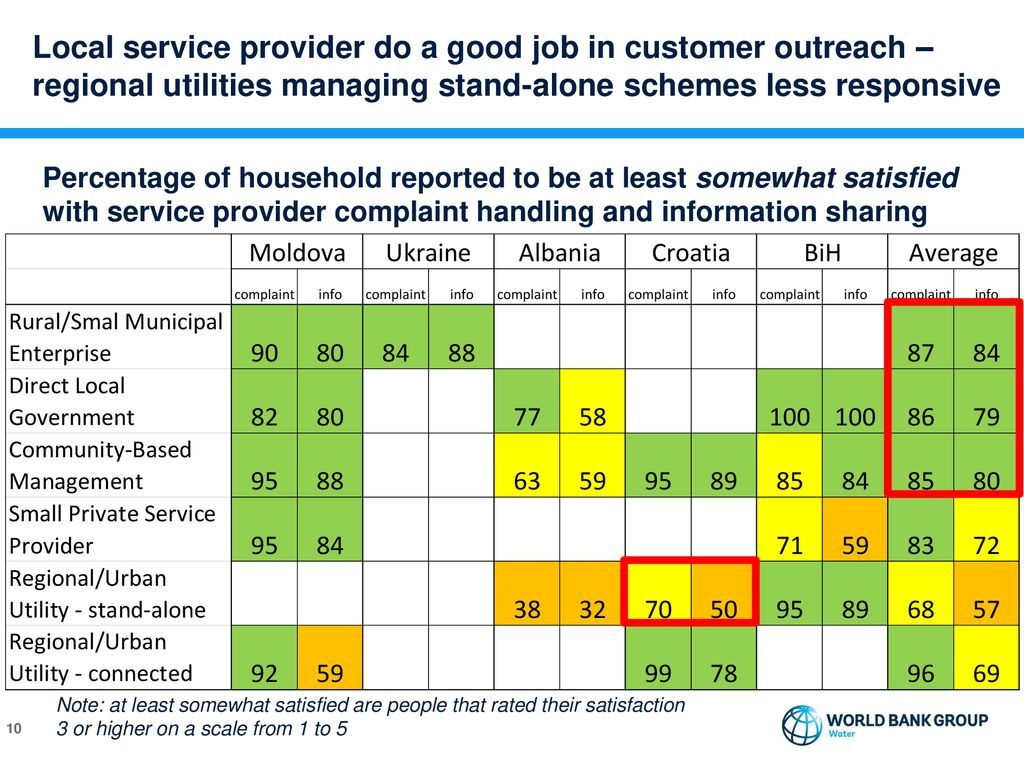 Beyond Utility Reach? Addressing services in rural areas - ppt download