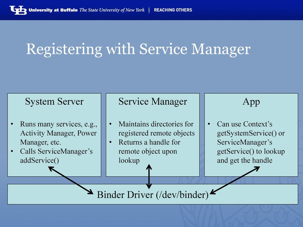 Karthik Dantu And Steve Ko Ppt Download Remote Power Manager Registering With Service