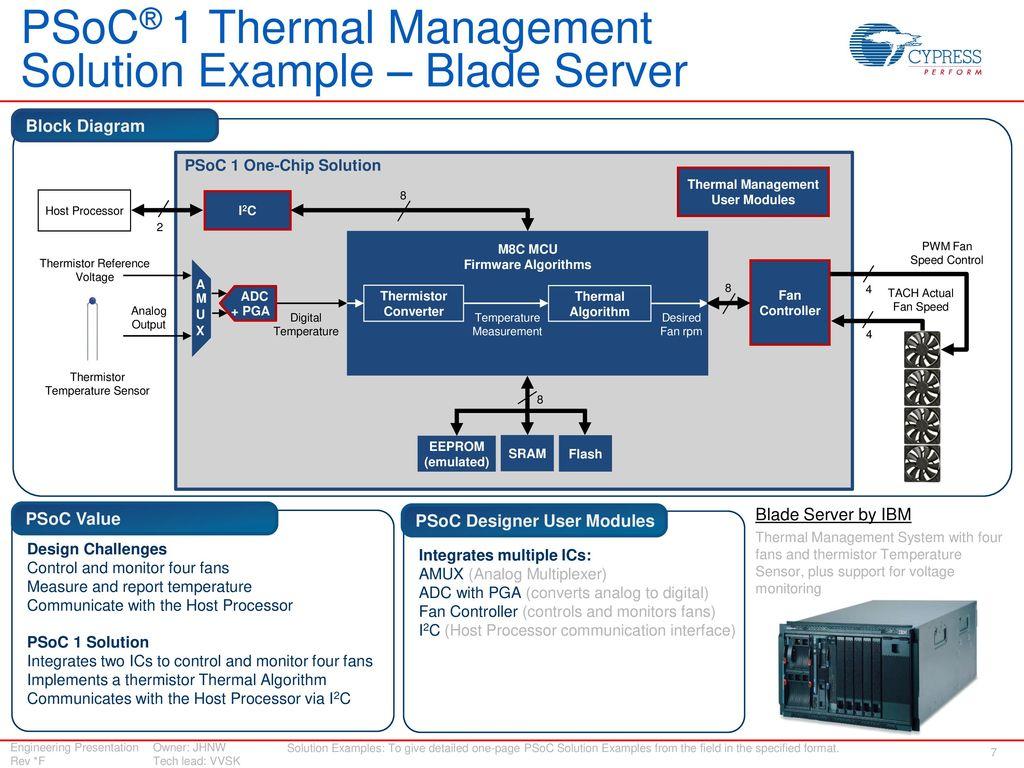 Design Win Replication Psoc 1 Solution For Thermal Management Ppt Block Diagram Sbd Field Transmitter Temperature Sensor Solutions User Modules