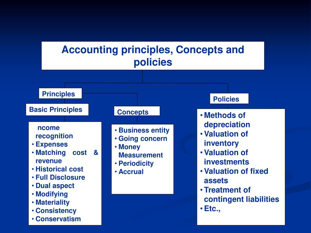 Accounting Concepts, principles & policies - ppt download