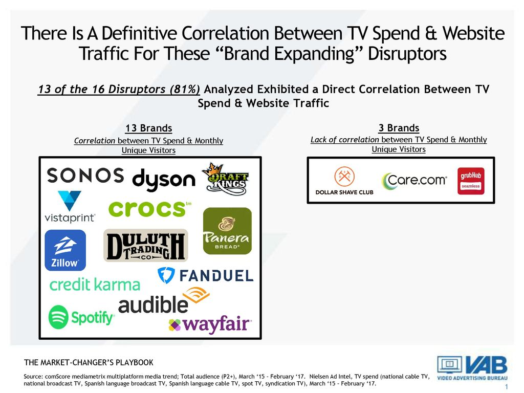 There Is A Definitive Correlation Between TV Spend & Website Traffic For These Brand Expanding Disruptors