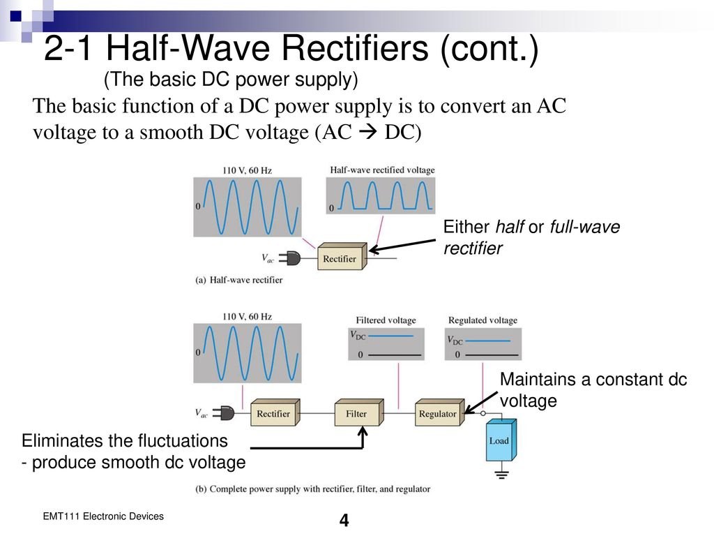 Chapter 2 Diode Applications Ppt Download Linear Acdc Power Supply With Transformer Rectifier Smoother And 1 Half Wave Rectifiers Cont The Basic Dc