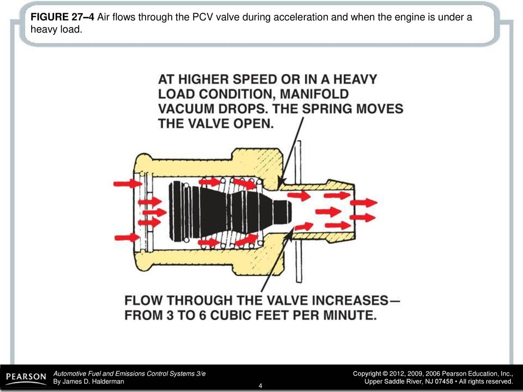 Figure 271 A Pcv Valve In Cutaway Cover Showing The Mercedes Benz 4 274 Air Flows Through During Acceleration And When Engine Is Under Heavy Load